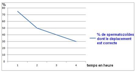 graphique du déplacement des spermatozoïdes
